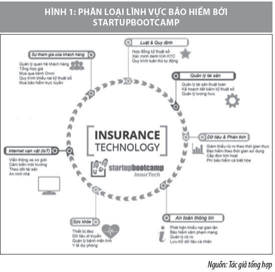 Nhận diện các đổi mới công nghệ trong lĩnh vực bảo hiểm - Ảnh 2.