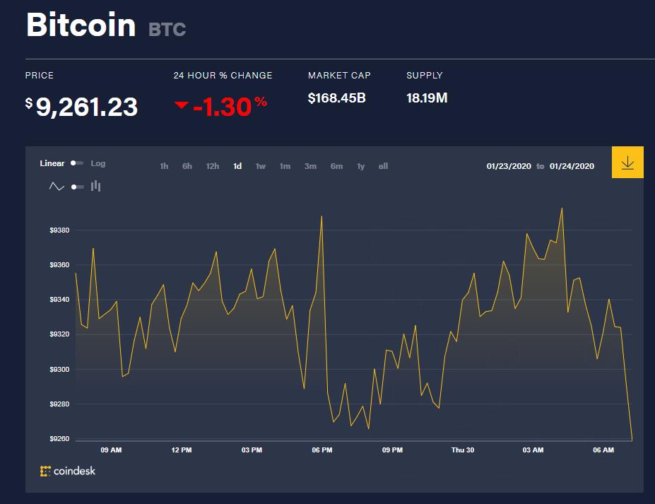 Chỉ số giá bitcoin hôm nay (30/1) (nguồn: CoinDesk)