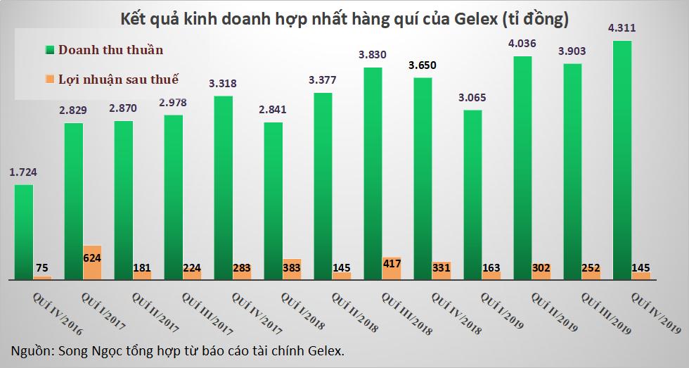 Lợi nhuận quí IV của Gelex giảm 53%, một phần vì sự cố ô nhiễm nước Sông Đà - Ảnh 3.