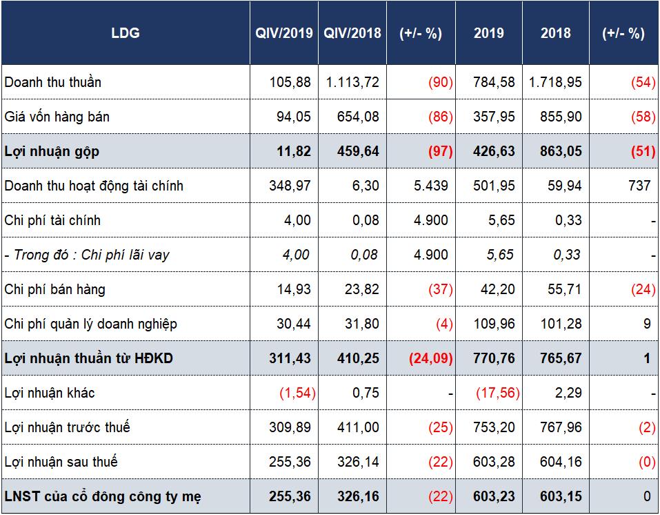 LDG có lãi nhờ thanh lí đầu tư vào phút chót, dòng tiền âm 546 tỉ đồng  - Ảnh 1.