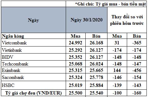 Tỷ giá đồng Euro hôm nay 30/1: Giá Euro ngân hàng giảm mạnh trong ngày giao dịch đầu năm Canh Tý  - Ảnh 2.