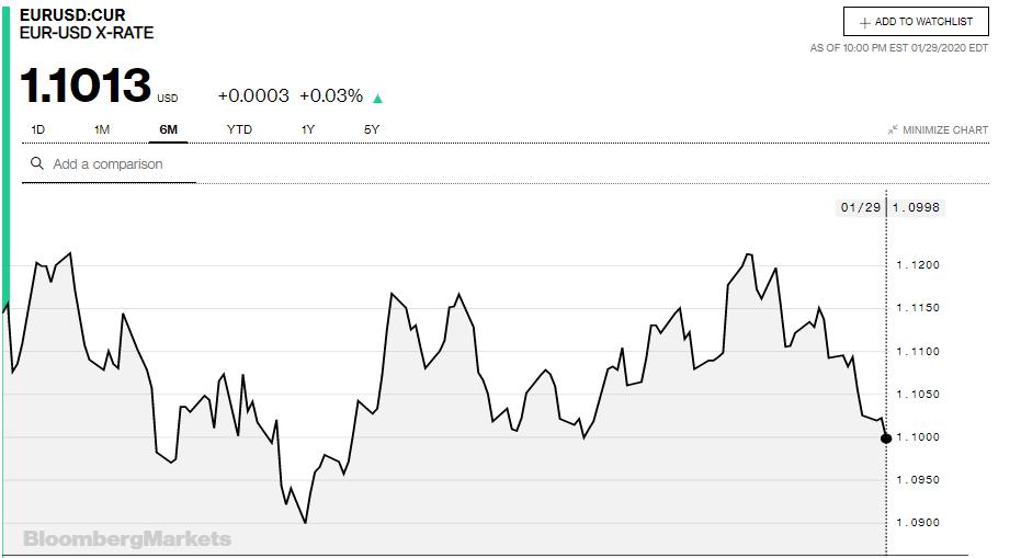 Tỷ giá đồng Euro hôm nay 30/1: Giá Euro ngân hàng giảm mạnh trong ngày giao dịch đầu năm Canh Tý  - Ảnh 3.