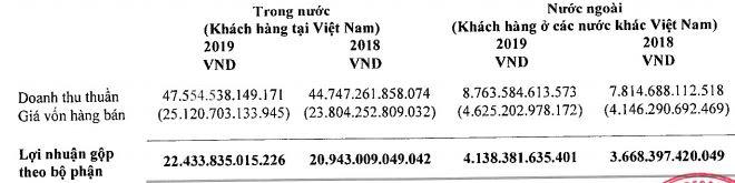 GTNFoods thua lỗ, lợi nhuận của Vinamilk quí IV giảm hơn 100 tỉ đồng - Ảnh 3.