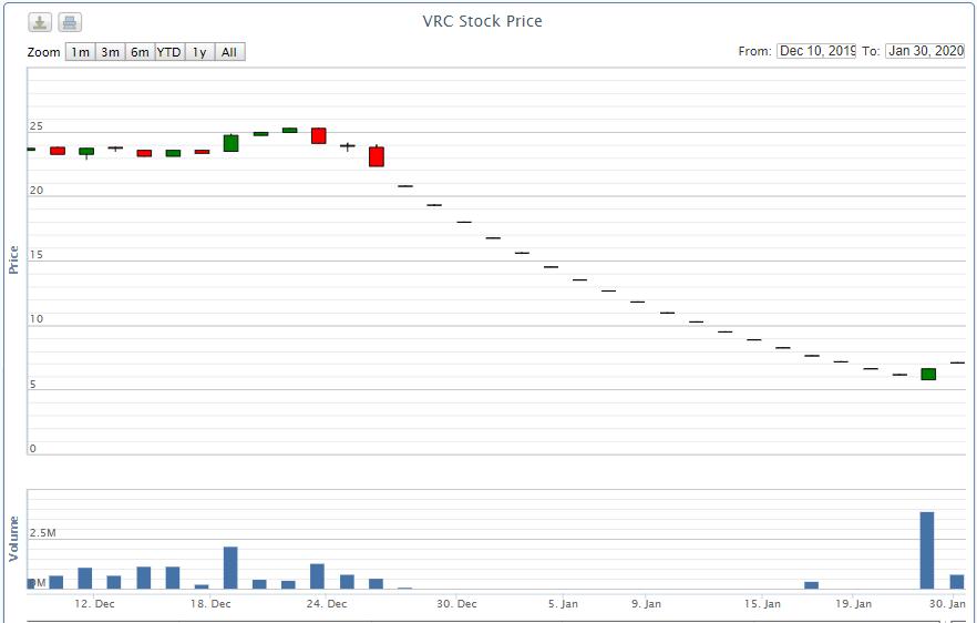 Lãi sau thuế VRC giảm hơn 99% trong quí IV/2019: Nguyên nhân cổ phiếu giảm sàn 19 phiên liên tiếp? - Ảnh 2.