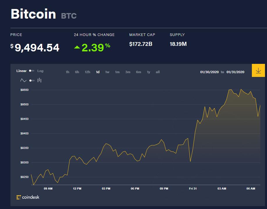 Chỉ số giá bitcoin hôm nay (31/1) (nguồn: CoinDesk)
