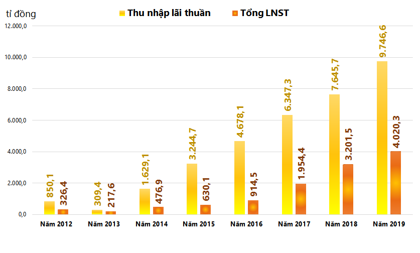 Thu nhập lãi thuần khủng đưa lợi nhuận 2019 HDBank cao kỉ lục hơn 4.000 tỉ đồng - Ảnh 2.