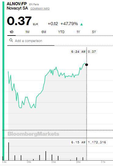 Hãng dược ra mắt dụng cụ thử nhanh virus corona, cổ phiếu tăng sốc 48% trong một buổi sáng - Ảnh 2.