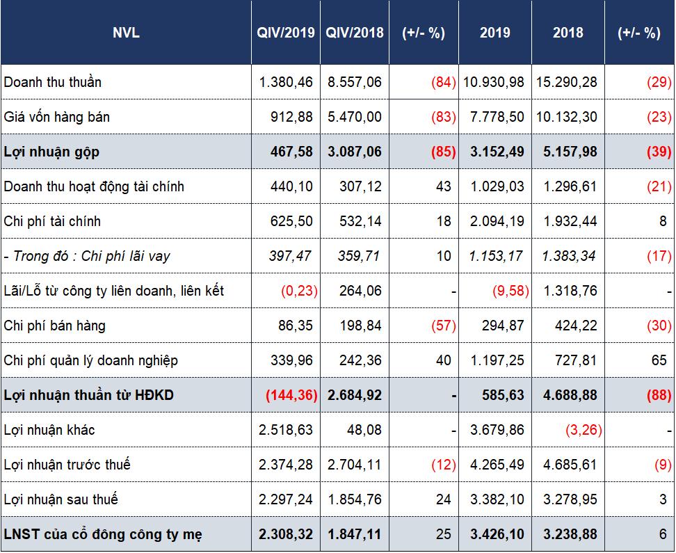 Novaland báo lãi 3.426 tỉ đồng trong năm 2019 nhờ 'lãi từ giao dịch mua rẻ' - Ảnh 1.