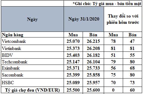 Tỷ giá đồng Euro hôm nay 31/1: Giá Euro trong nước tăng trở lại - Ảnh 2.