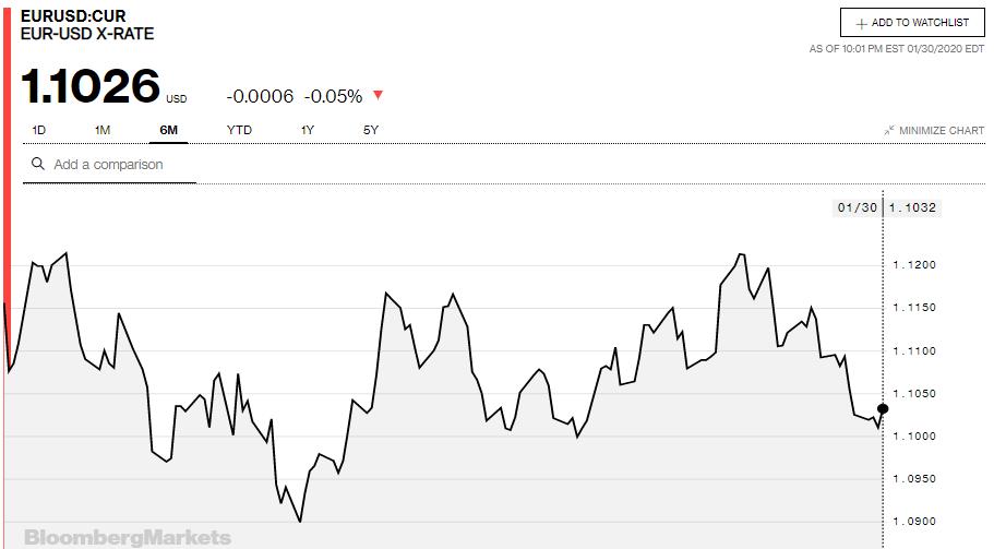 Tỷ giá đồng Euro hôm nay 31/1: Giá Euro trong nước tăng trở lại - Ảnh 3.
