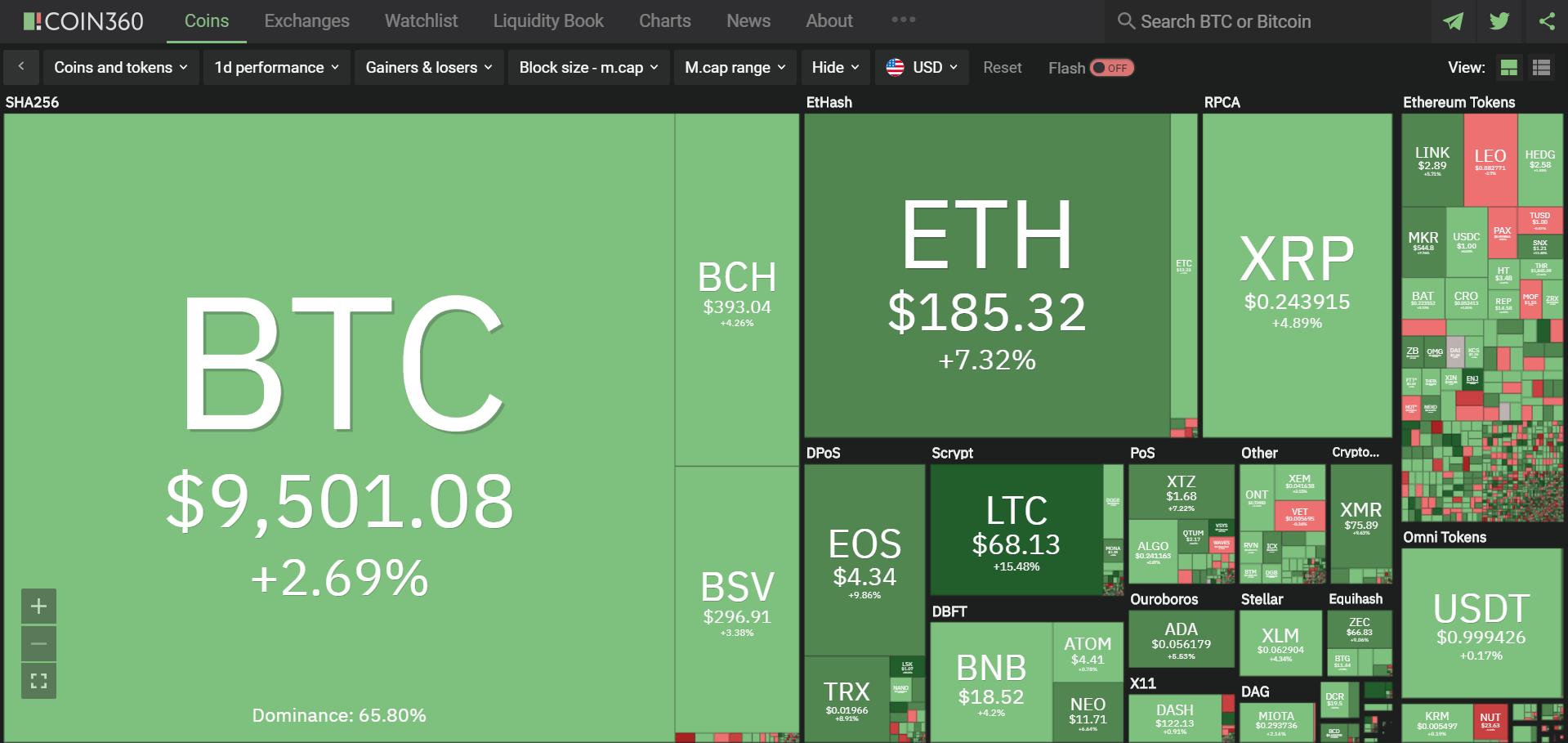 Toàn cảnh thị trường tiền kĩ thuật số hôm nay (31/1) (Nguồn: Coin360.com)