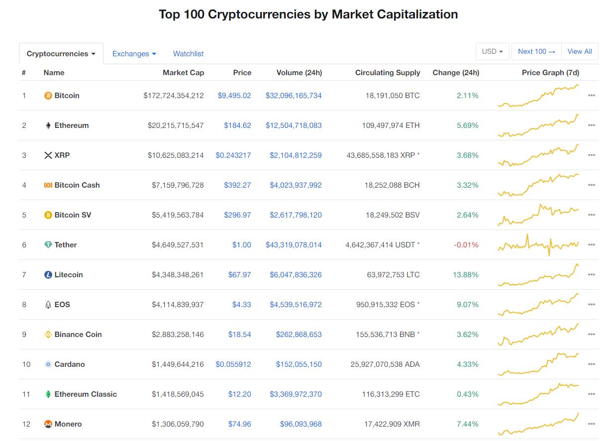 Nhóm 10 đồng tiền kĩ thuật số hàng đầu theo giá trị thị trường hôm nay (31/1) (nguồn: CoinMarketCap)
