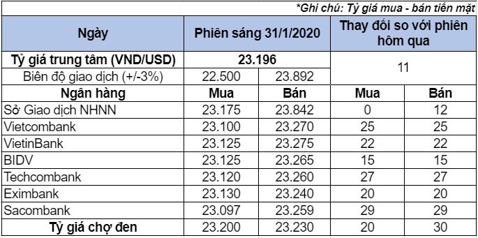Tỷ giá USD trong nước 31/1: Tăng mạnh ở các ngân hàng và trên thị trường tự do - Ảnh 1.