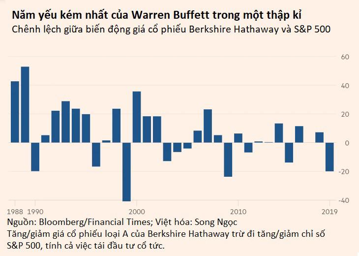 Công ty trang sức hàng đầu nước Mỹ năn nỉ mua lại, Warren Buffett vẫn từ chối dù đang ngồi trên núi tiền 128 tỉ USD - Ảnh 3.