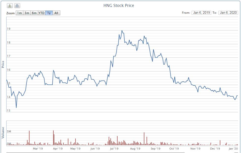 Thaco tiếp tục mua hụt 5 triệu cổ phần HAGL Agrico - Ảnh 1.