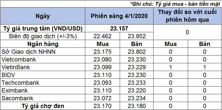 Tỷ giá USD hôm nay 4/1: Giá USD trong nước ổn định - Ảnh 1.