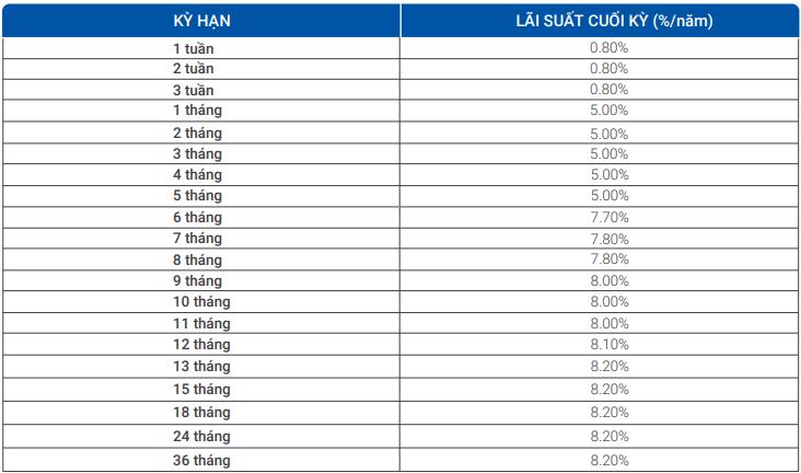 Lãi suất ngân hàng VietBank cao nhất tháng 1/2020 là 8,2%/năm - Ảnh 2.