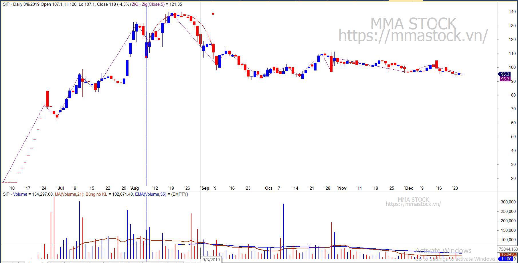 Nhà đầu tư cần biết: Thị trường chứng khoán và cổ phiếu gửi đi thông điệp gì từ nến và khối lượng? - Ảnh 7.