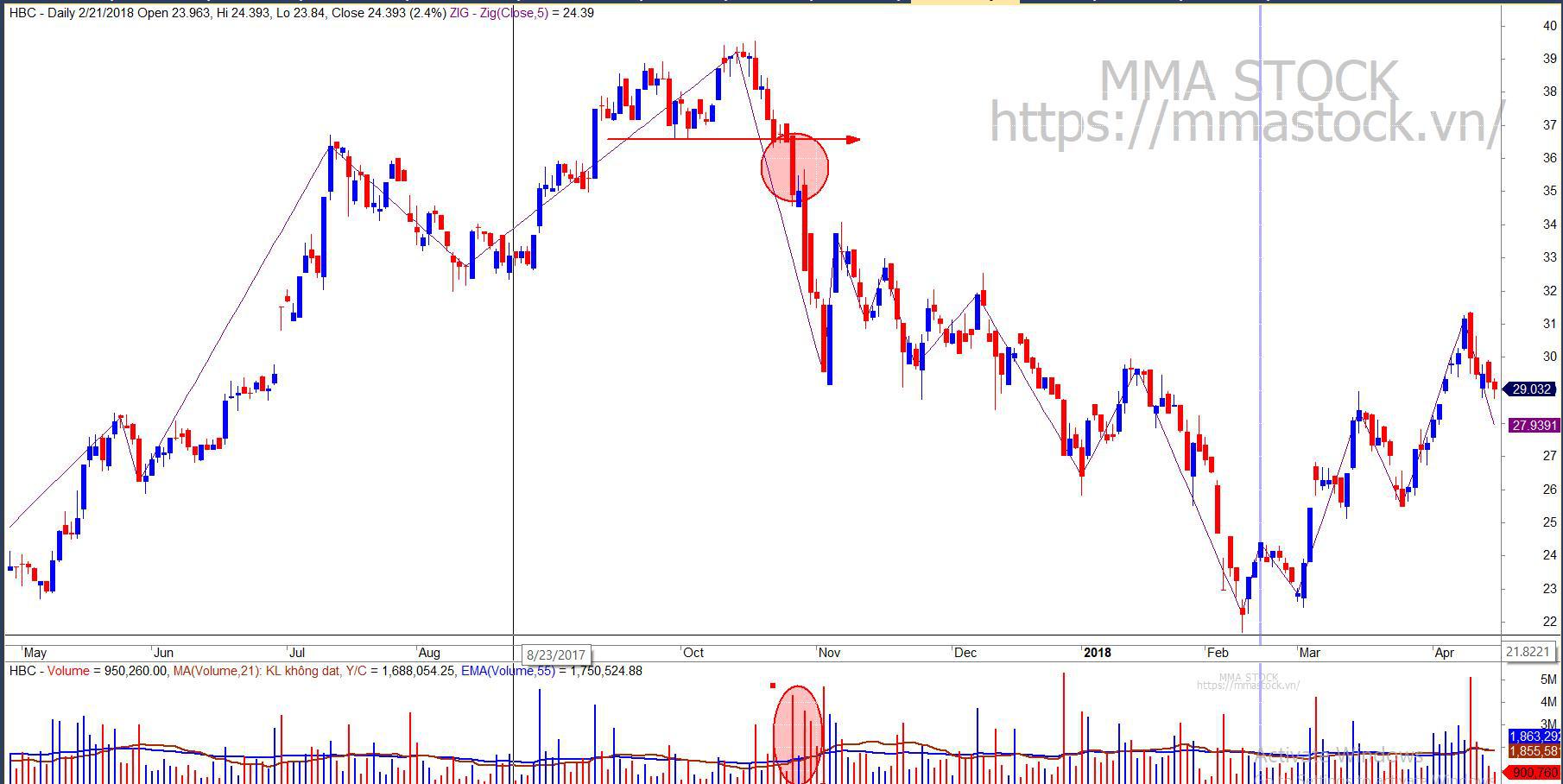 Nhà đầu tư cần biết: Thị trường chứng khoán và cổ phiếu gửi đi thông điệp gì từ nến và khối lượng? - Ảnh 10.