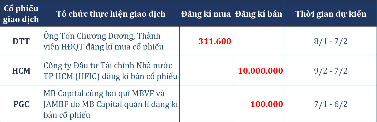 Dòng tiền thông minh (6/1): Tự doanh CTCK trở lại bán ròng phiên cuối tuần bất chấp khối ngoại mua ròng trăm tỉ, tập trung mã MWG - Ảnh 4.