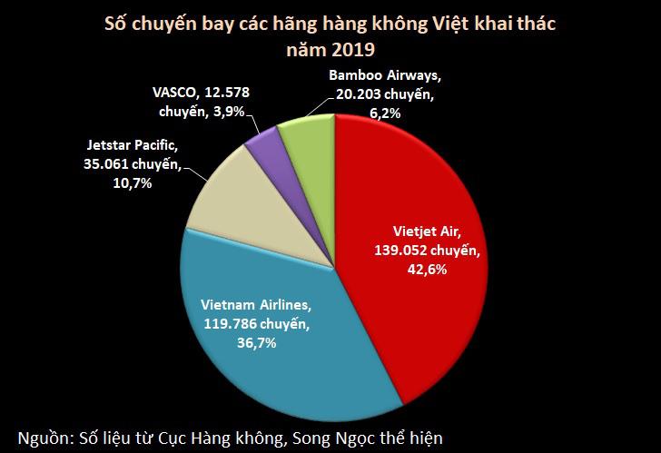 Gần 327.000 chuyến bay của hàng không Việt 2019: Vietjet Air dẫn đầu số chuyến, Bamboo Airways đứng top đúng giờ - Ảnh 2.