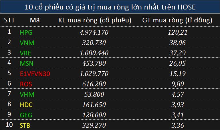 Dòng tiền thông minh (6/1): Tự doanh CTCK trở lại bán ròng phiên cuối tuần bất chấp khối ngoại mua ròng trăm tỉ, tập trung mã MWG - Ảnh 2.