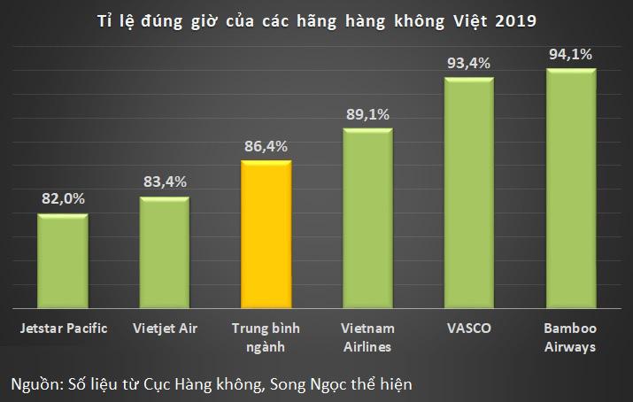 Gần 327.000 chuyến bay của hàng không Việt 2019: Vietjet Air dẫn đầu số chuyến, Bamboo Airways đứng top đúng giờ - Ảnh 3.