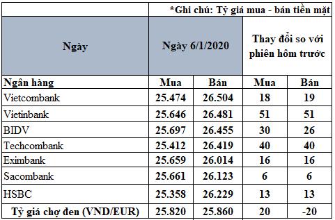 Tỷ giá đồng Euro hôm nay 6/1: Giá Euro ngân hàng tăng trở lại - Ảnh 2.