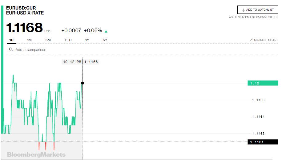 Tỷ giá đồng Euro hôm nay 6/1: Giá Euro ngân hàng tăng trở lại - Ảnh 3.