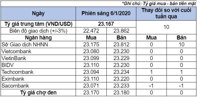 Tỷ giá USD hôm nay 6/1: Tỷ giá USD trung tâm tăng - Ảnh 1.