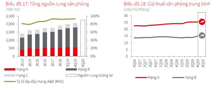 JLL: Giá thuê văn phòng khu vực trung tâm Hà Nội tăng nhanh - Ảnh 2.