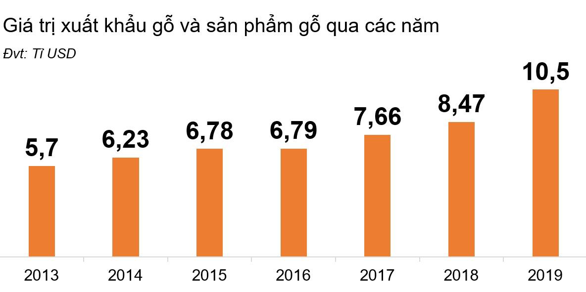 Vượt mặt nhiều ngành hàng, năm 2019, xuất khẩu gỗ và sản phẩm gỗ đạt mức cao nhất trong lịch sử - Ảnh 2.