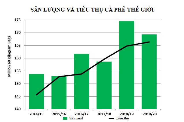 USDA: Dự báo thị trường cà phê năm 2019 - 2020 - Ảnh 1.