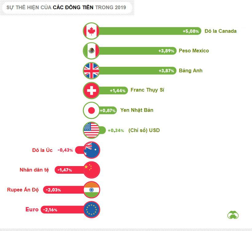 Không phải vàng hay chứng khoán Mỹ, dầu thô mới là tài sản tăng giá lớn nhất trong 2019 - Ảnh 3.