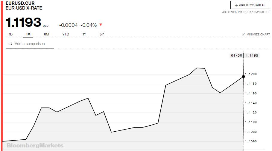 Tỷ giá đồng Euro hôm nay 7/1: Giá Euro trong nước tiếp tục tăng - Ảnh 3.
