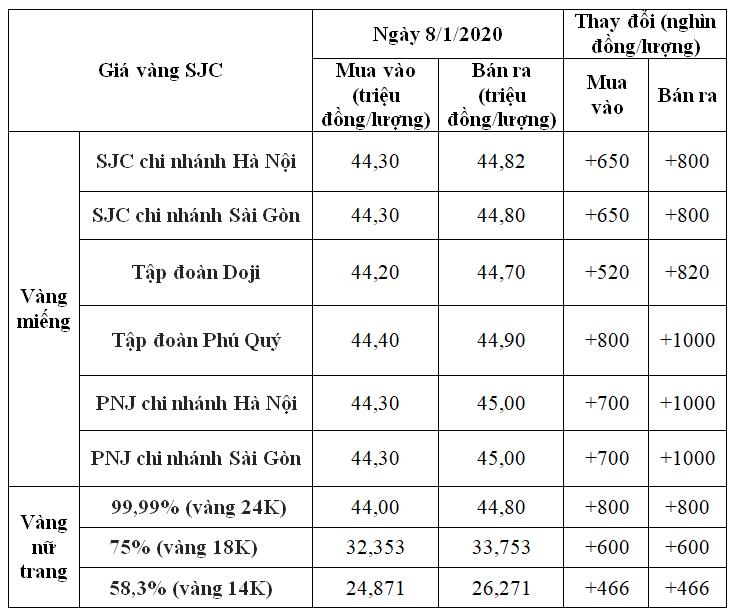 Giá vàng hôm nay 8/1: SJC tăng đến 1 triệu đồng, chạm mốc 45 triệu đồng/lượng - Ảnh 1.