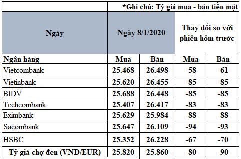 Tỷ giá đồng Euro hôm nay 8/1: Giá Euro trong nước tiếp tục giảm - Ảnh 2.