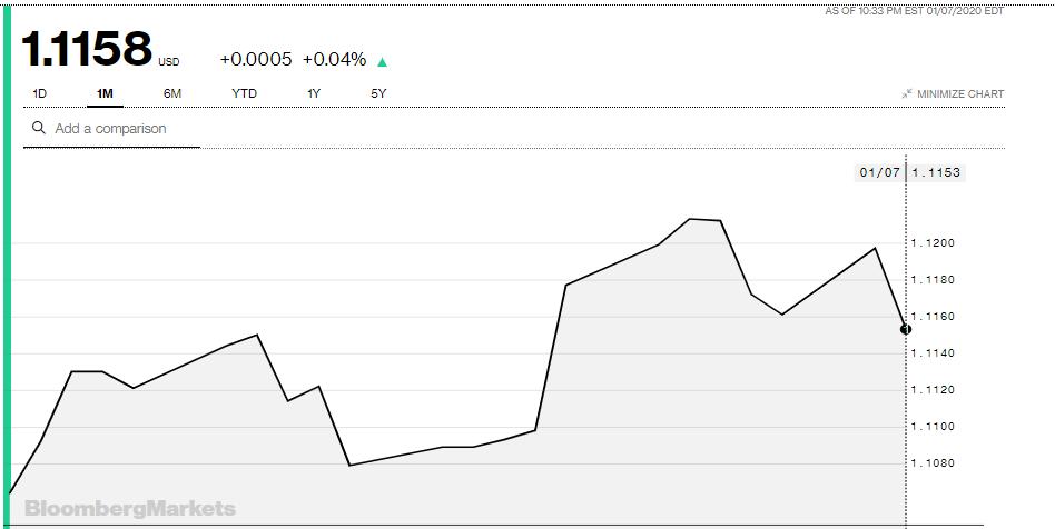 Tỷ giá đồng Euro hôm nay 8/1: Giá Euro trong nước quay đầu giảm - Ảnh 3.