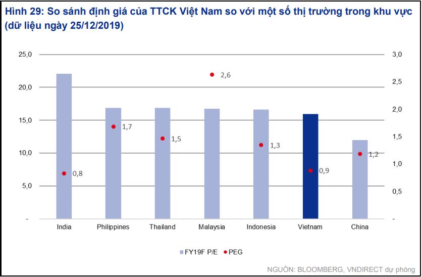 VNDirect dự báo VN-Index tăng trưởng 20,7% năm 2020, kì vọng thu hút thêm 200 triệu USD dòng vốn ngoại - Ảnh 1.