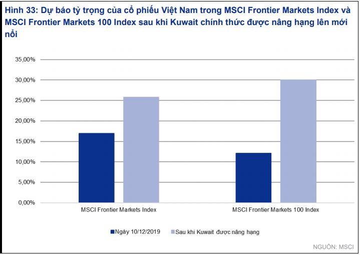 VNDirect dự báo VN-Index tăng trưởng 20,7% năm 2020, kì vọng thu hút thêm 200 triệu USD dòng vốn ngoại - Ảnh 2.