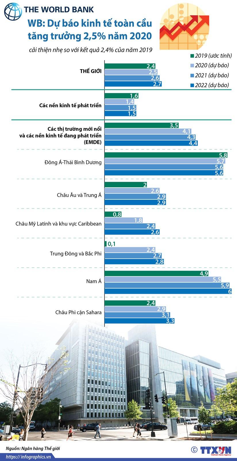 [Infographics] WB: Dự báo kinh tế toàn cầu tăng trưởng 2,5% năm 2020 - Ảnh 1.