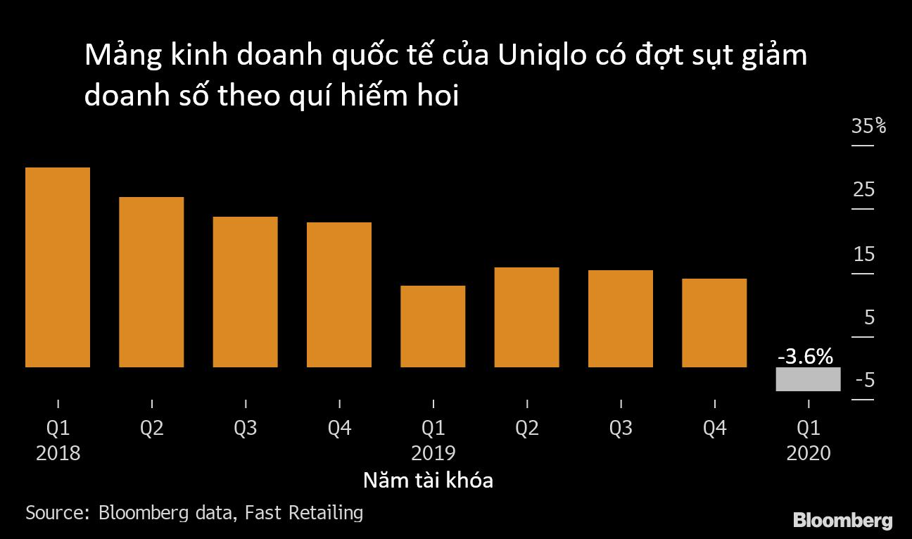 Uniqlo: Doanh số bán hàng ở nước ngoài sụt giảm mạnh nhất trong một thập kỉ - Ảnh 2.