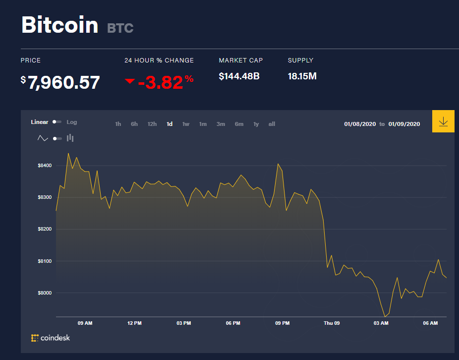 Chỉ số giá bitcoin hôm nay (9/1) (nguồn: CoinDesk)