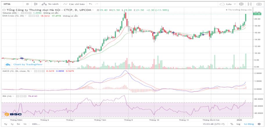 Cổ phiếu tâm điểm ngày 10/1: HTM, SHS, DRC - Ảnh 1.