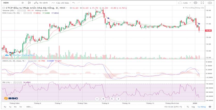 Cổ phiếu tâm điểm ngày 9/1: CVT, TCM, NDN - Ảnh 1.