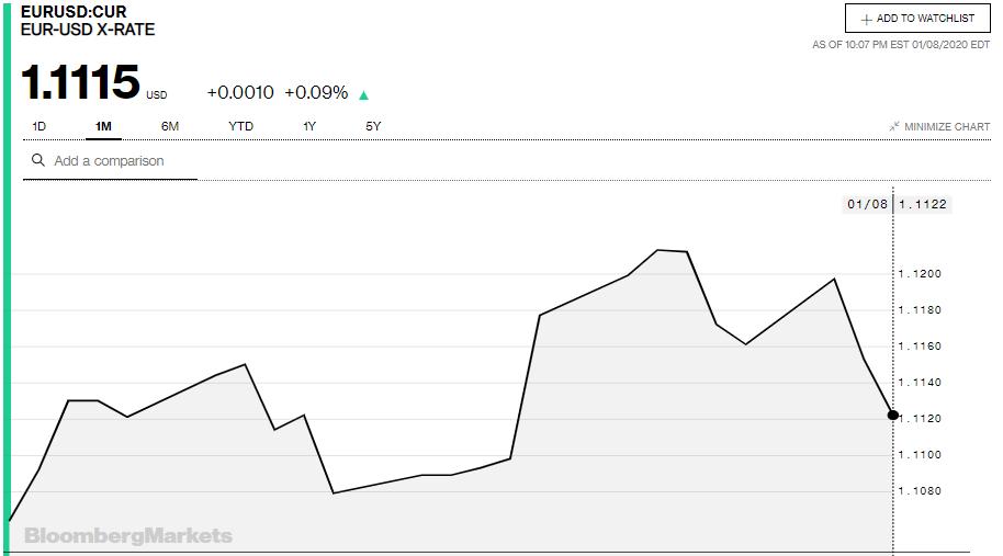 Tỷ giá đồng Euro hôm nay 9/1: Giá Euro trong nước giảm mạnh - Ảnh 3.