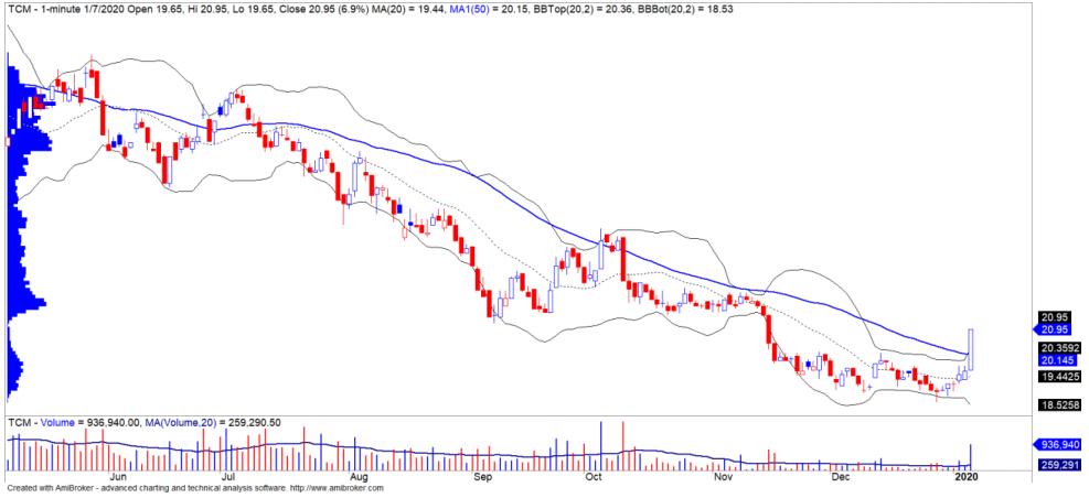 Cổ phiếu tâm điểm ngày 9/1: CVT, TCM, NDN - Ảnh 2.