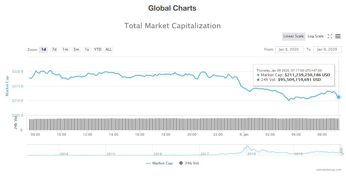 Tổng giá trị thị trường và khối lượng giao dịch tiền kĩ thuật số hôm nay (9/1) (nguồn: CoinMarketCap)