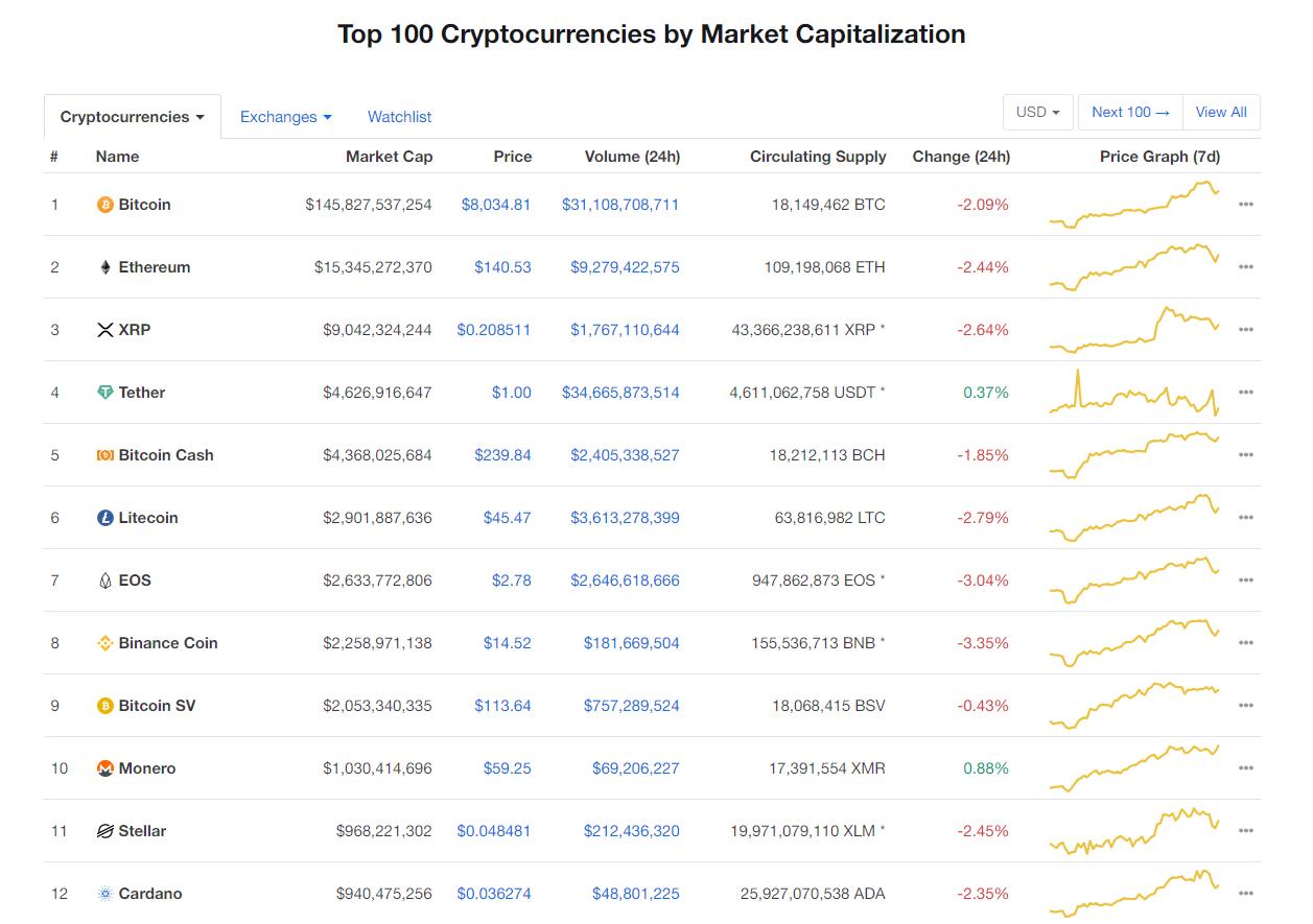 Nhóm 10 đồng tiền kĩ thuật số hàng đầu theo giá trị thị trường hôm nay (9/1) (nguồn: CoinMarketCap)