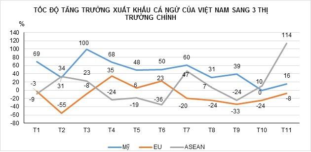 Mỹ, EU, ASEAN - Ba thị trường chi phối cá ngừ xuất khẩu của Việt Nam 2019 - Ảnh 1.